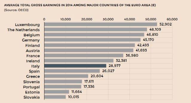 European salaries chart (Source OECD)